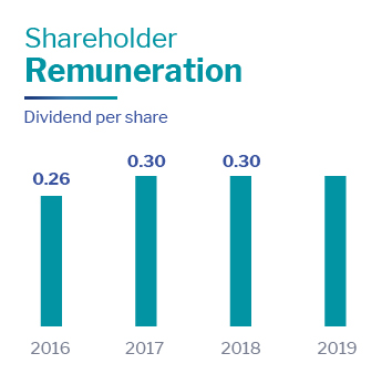 Shareholder remuneration Altia