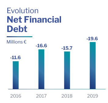 Net Debt Altia