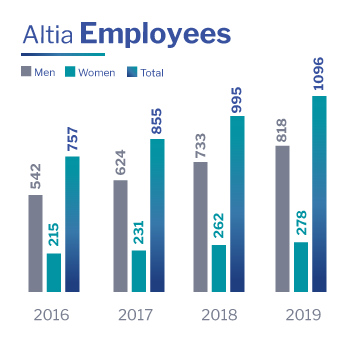 Altia Employees